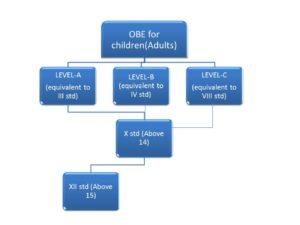OBE for children